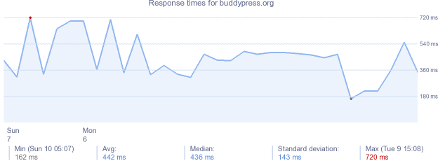 load time for buddypress.org