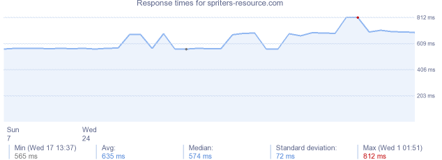 load time for spriters-resource.com
