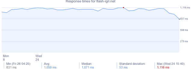 load time for flash-igri.net