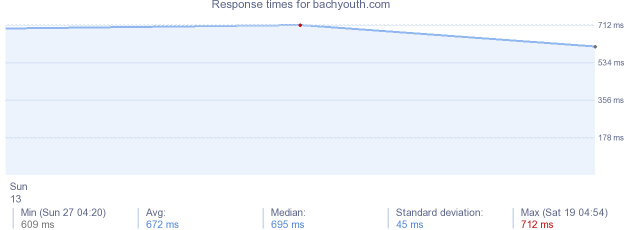 load time for bachyouth.com