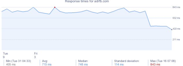 load time for adrfb.com