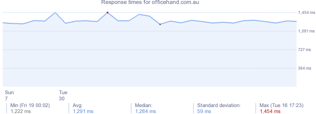 load time for officehand.com.au