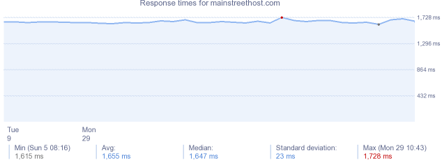 load time for mainstreethost.com