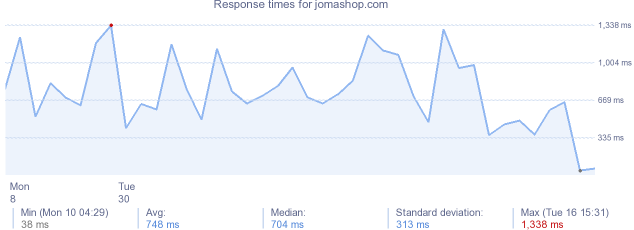 load time for jomashop.com