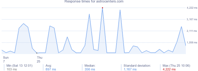 load time for astrocenters.com