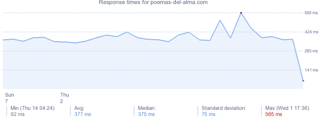load time for poemas-del-alma.com