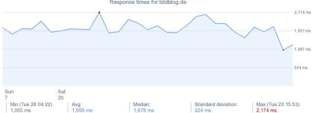 load time for bildblog.de
