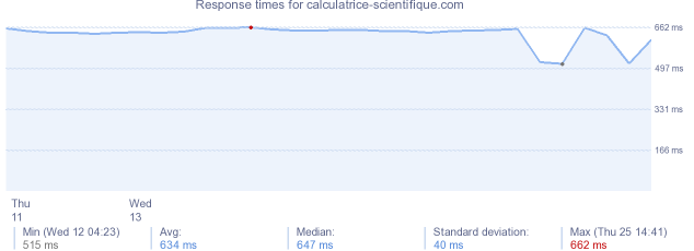 load time for calculatrice-scientifique.com