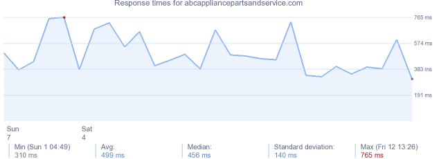load time for abcappliancepartsandservice.com