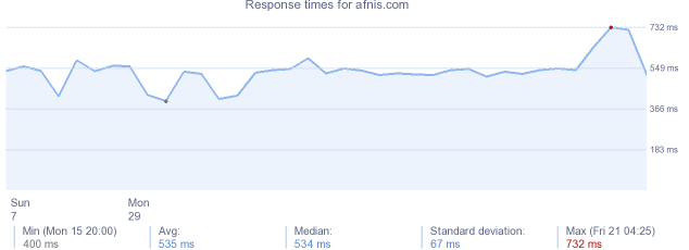 load time for afnis.com