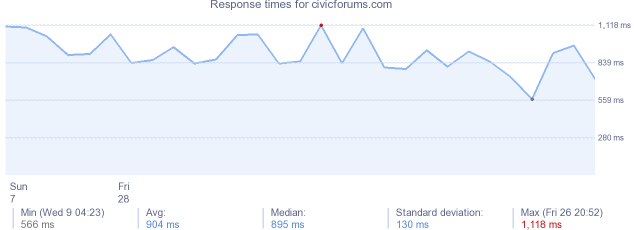 load time for civicforums.com