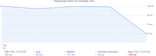 load time for triangle.com