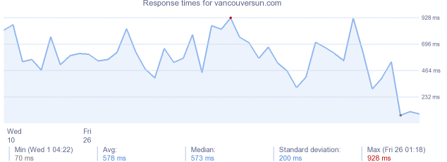 load time for vancouversun.com
