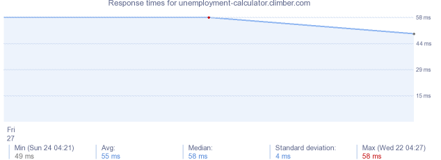load time for unemployment-calculator.climber.com