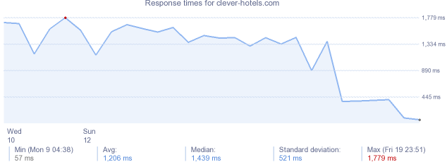 load time for clever-hotels.com