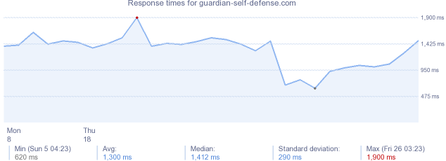 load time for guardian-self-defense.com
