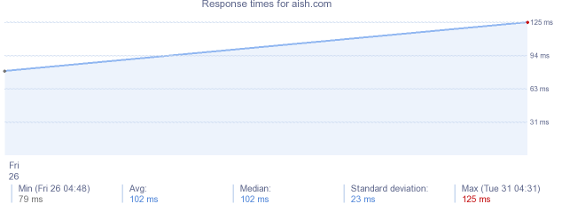load time for aish.com
