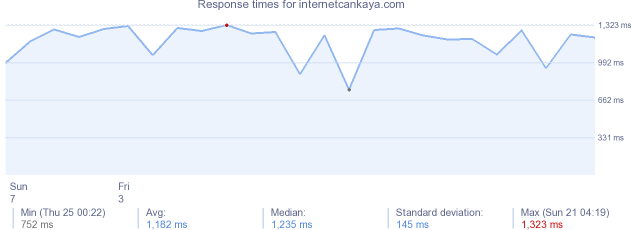 load time for internetcankaya.com