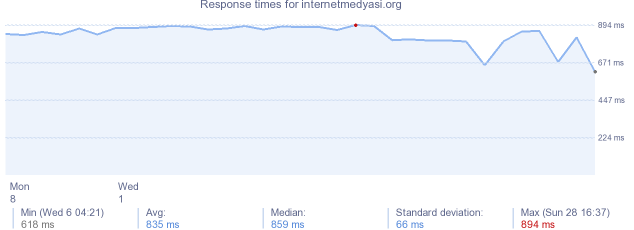 load time for internetmedyasi.org