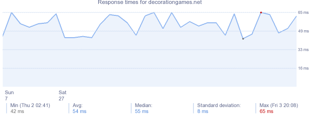 load time for decorationgames.net