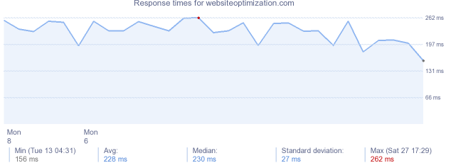 load time for websiteoptimization.com