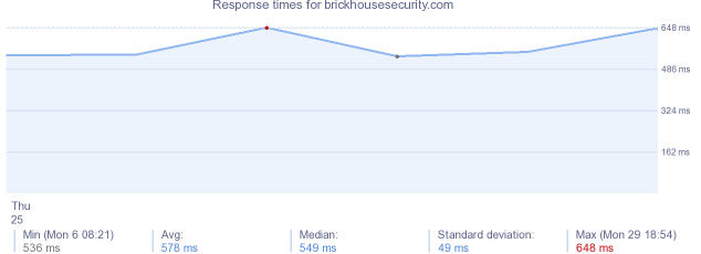 load time for brickhousesecurity.com