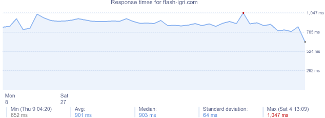 load time for flash-igri.com