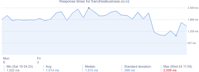 load time for franchisebusiness.co.nz