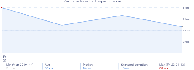 load time for thespectrum.com