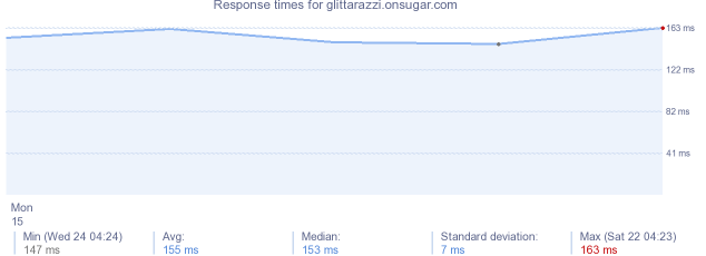 load time for glittarazzi.onsugar.com