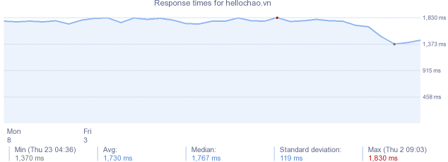 load time for hellochao.vn