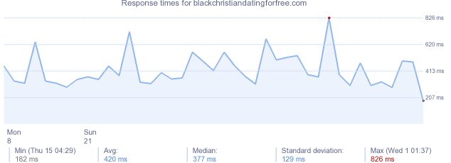 load time for blackchristiandatingforfree.com