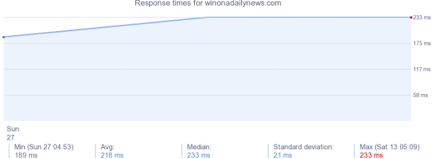 load time for winonadailynews.com