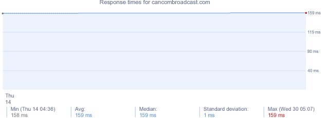 load time for cancombroadcast.com