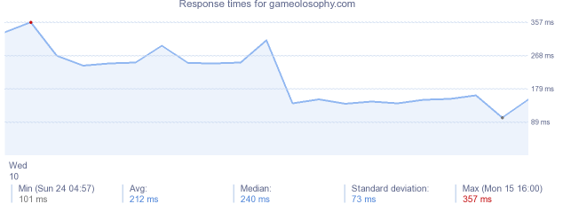 load time for gameolosophy.com