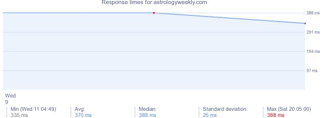 load time for astrologyweekly.com