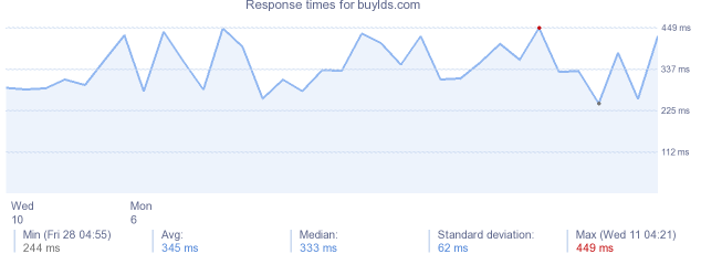 load time for buylds.com