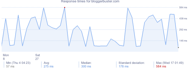 load time for bloggerbuster.com
