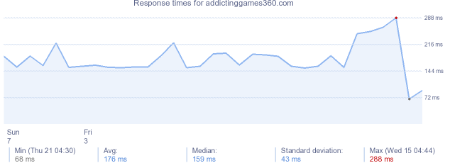 load time for addictinggames360.com