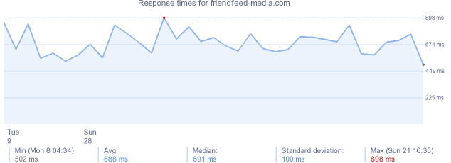 load time for friendfeed-media.com