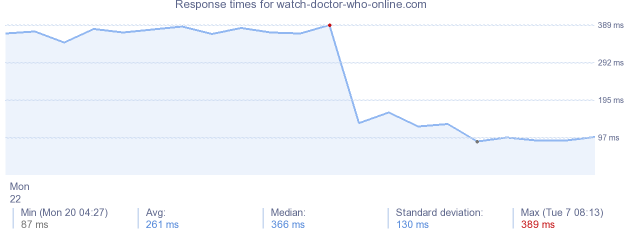 load time for watch-doctor-who-online.com
