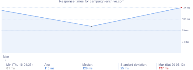 load time for campaign-archive.com